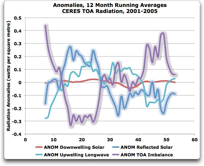 anomalies 12 month averages ceres dataset