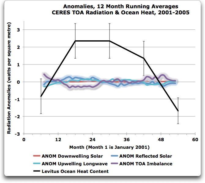 anomalies levitus 12 month averages ceres dataset
