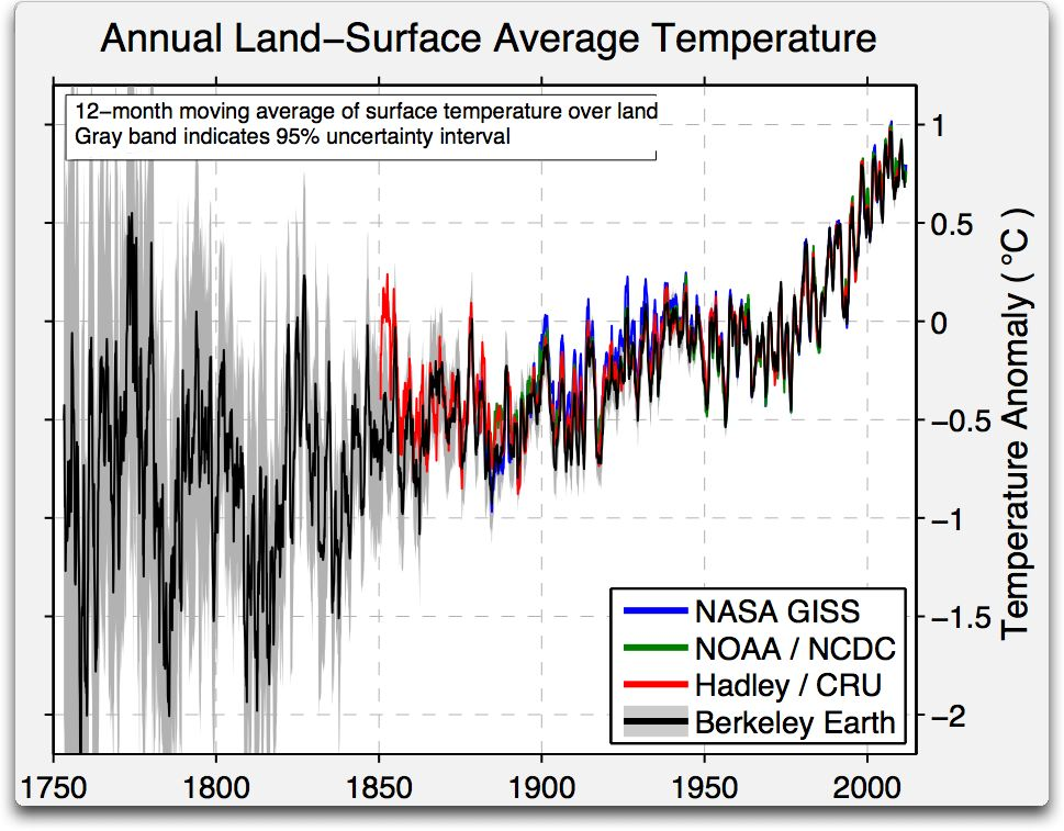 B.E.S.T. annual land surface average temp