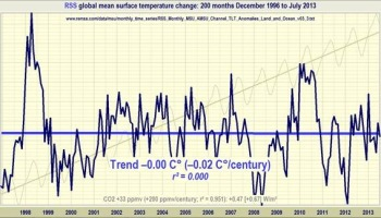 No significant warming for 17 years 4 months | Watts Up With