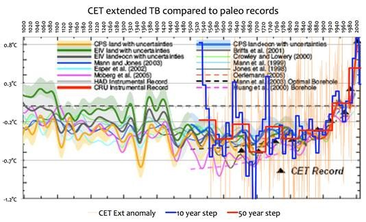 IPCC TAR and the hockey stick | Climate Etc