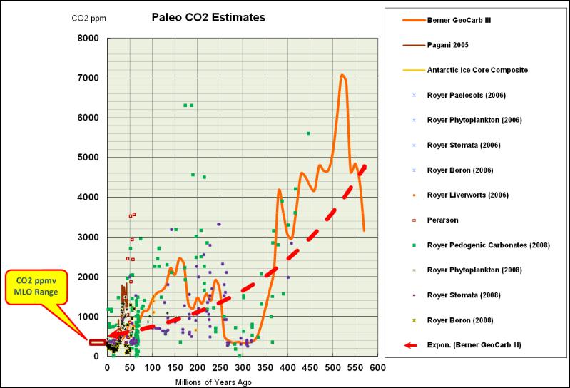 CO2_Decline