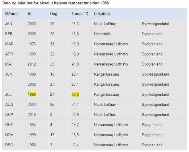 How not to measure temperature – Part 94 – Maniitsoq