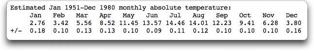 estimated B.E.S.T. monthly average errors