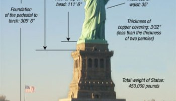 Claim: Climate Threatens the Statue of Liberty | Watts Up With That?