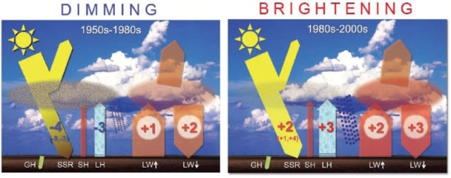 global-dimming-brightening