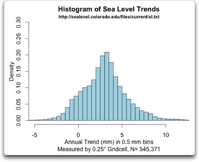 Histogram of Sea Level Trends