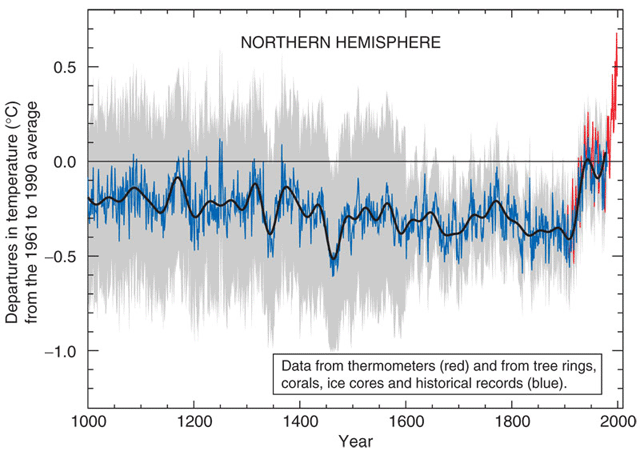 Hockey_stick_chart_ipcc_large[1]