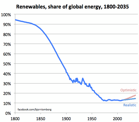 lomborg_stuckrenewables