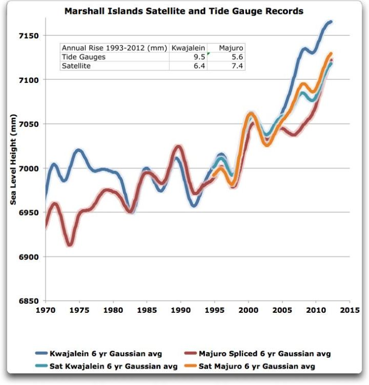 marshall islands satellite and tide gauge aligned