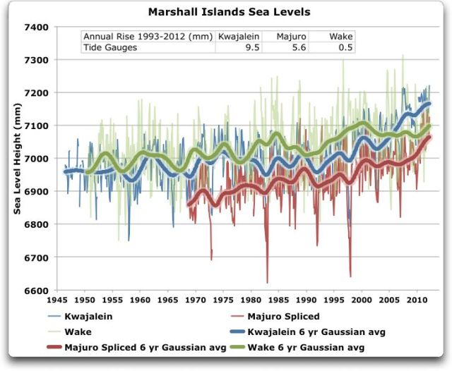 Marshall Islands Tides