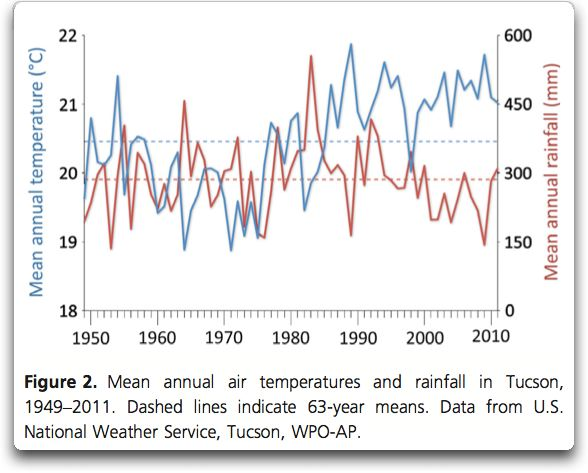 mean annual temperature and rainfall tucson
