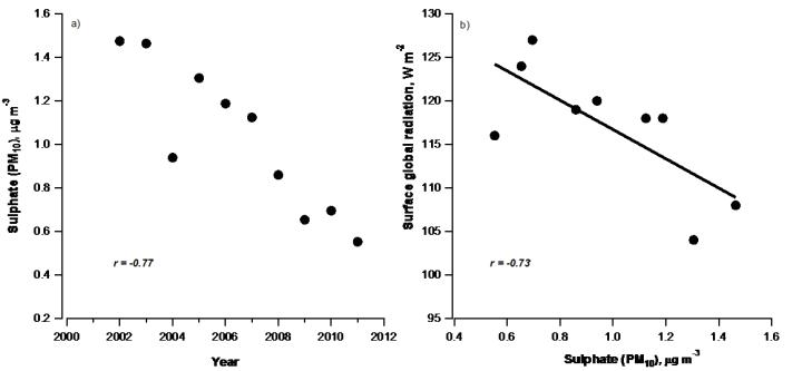 Odowd-2013-sulphate-vs-insolation