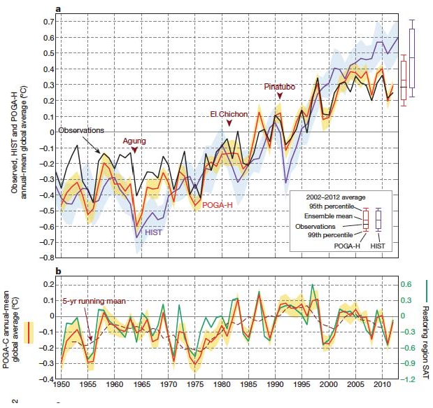 New paper on warming hiatus?