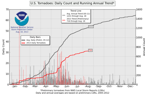 2013 is a record low year for U S  tornadoes | Watts Up With