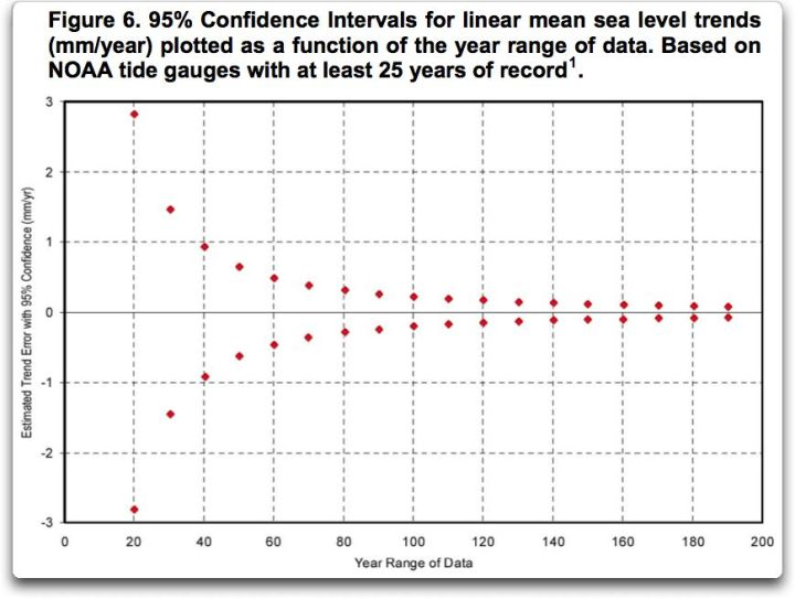 seaframe confidence intervals