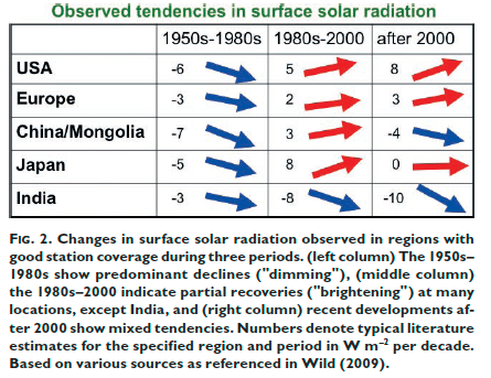 Observed tendencies in solar radiation