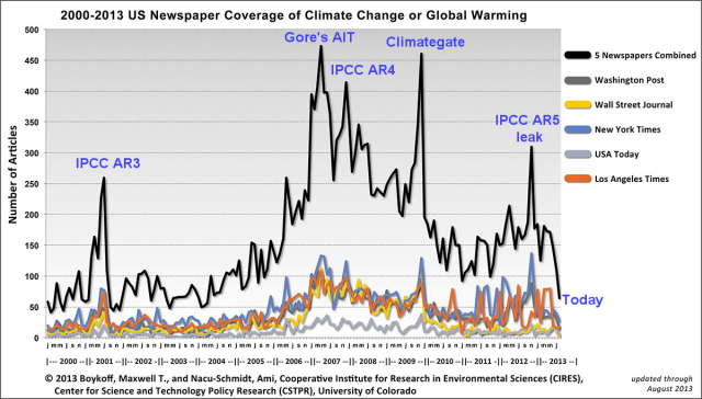 2000-2013_climate_coverage