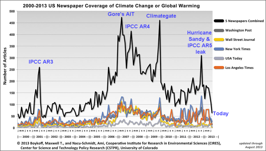 2000-2013_climate_coverage