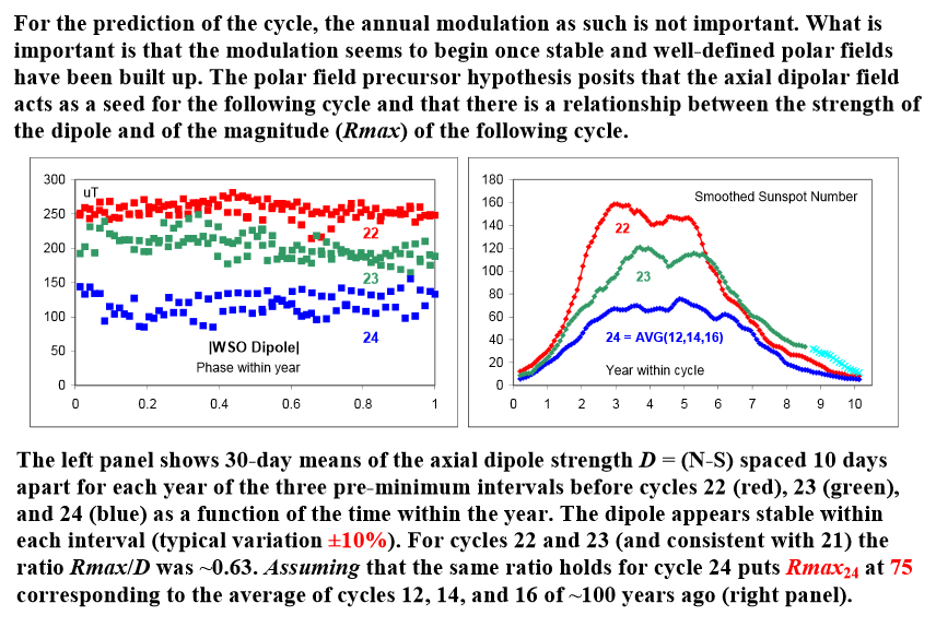 like the pause in surface temperatures the slump in solar 2005 svalgaard lund cycle24 prediction