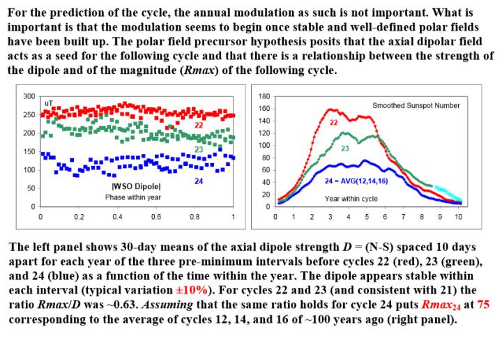 2005_Svalgaard-Lund_Cycle24_prediction