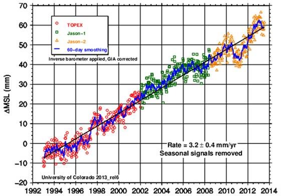 73a685780f Scientific organizations, such as the Sea Level Research Group at the  University of Colorado (CU), use the satellite data to estimate ocean rise.