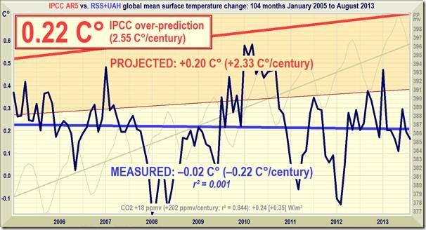 rss global temperature data  no global warming at all for