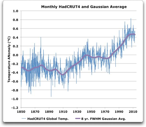 hadCRUT4 1850-2012 and gaussian