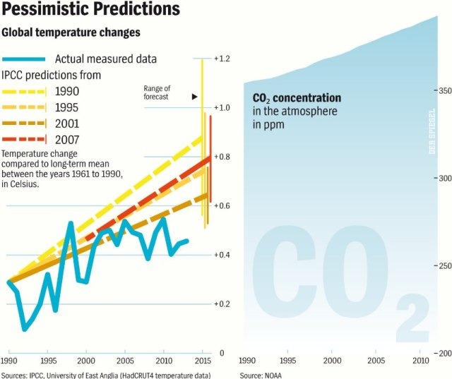 IPCC-vs-GW_slowdown