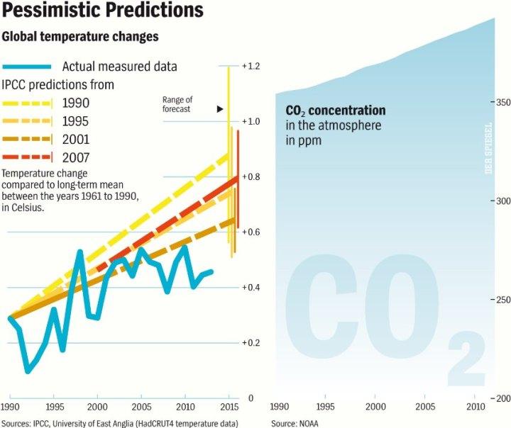 IPCC-vs-GW_slowdown