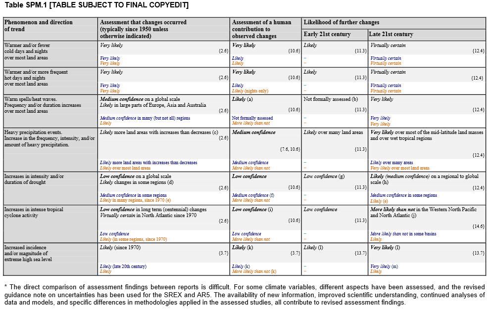 IPCC_AR5_SPM_Table1