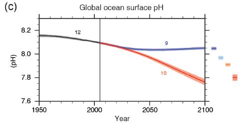 IPCC_fig_SPM6C