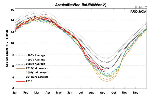jaxa-v1-v2-arctic_compare