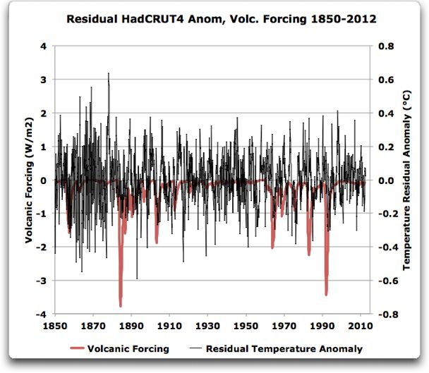 residual hadcrut4 monthly anomalies plus forcing