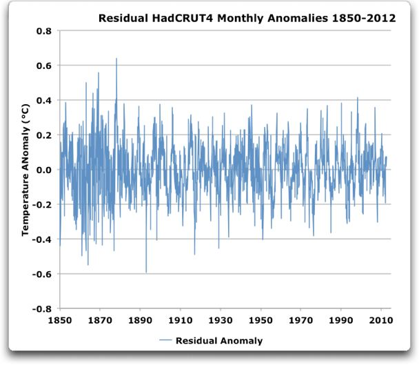 residual hadcrut4 monthly anomalies