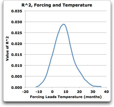 rsquared forcing and temperature