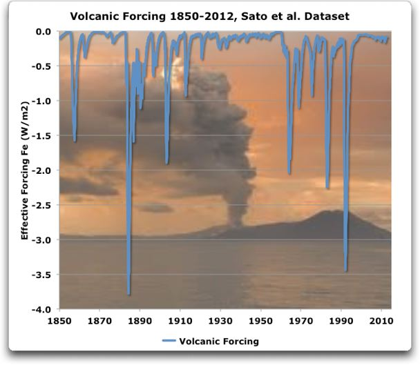 volcanic forcing 1850 2012 Sato