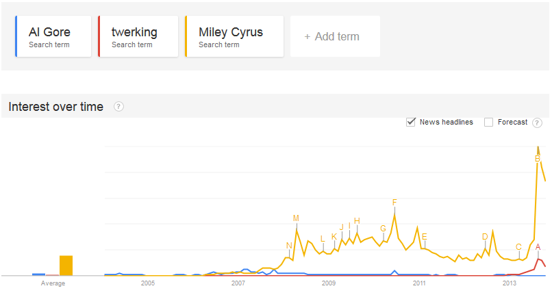 AlGore-vs-Miley