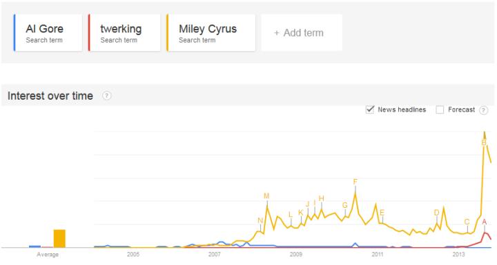 AlGore-vs-Miley