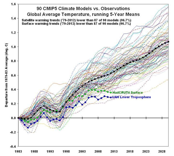 Climate modeler Matthew England still ignoring reality – claims IPCC