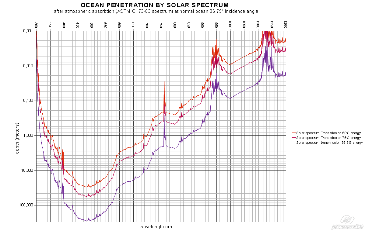 OCEAN-PENETRATION-BY-SOLAR-SPECTRUM[1]