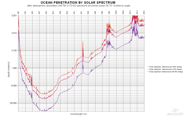 OCEAN-PENETRATION-BY-SOLAR-SPECTRUM[1]