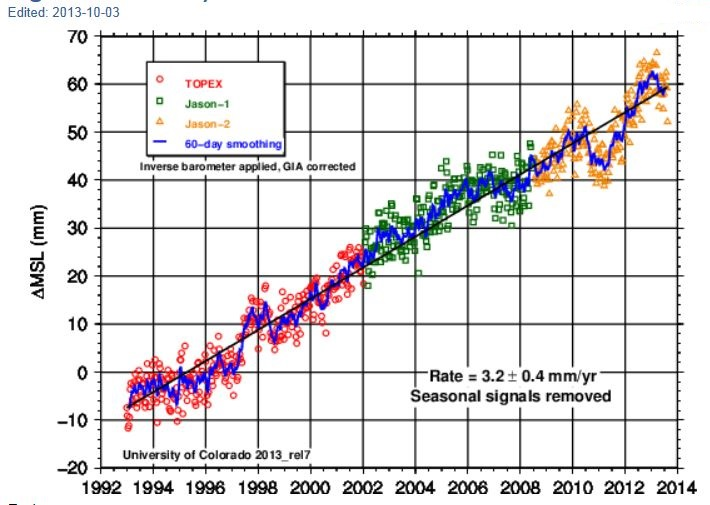 The 2013 IPCC AR5 Report: Facts -vs- Fictions | Watts Up
