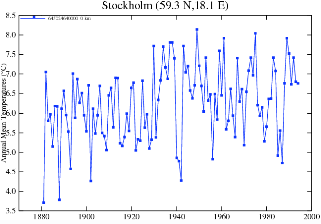 Claim: 'climate change' caused more deaths in Stockholm