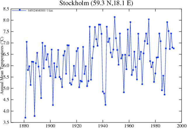 Stockholm_data_GISTEMP
