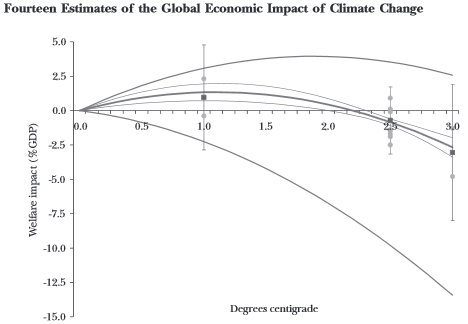 IPCC's High-impact, low-probability risk media talking points