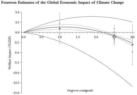 Tol_economic_AGW_fig1