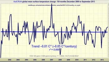 Has the Met Office committed fraud? | Watts Up With That?