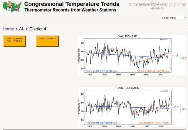 Congressional_temperature_trends_AL4
