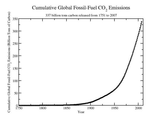 Cumulative Co Emission Vs Natural Emissions
